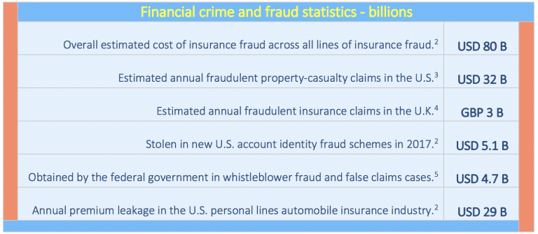 Insurance fraud costs 80 B