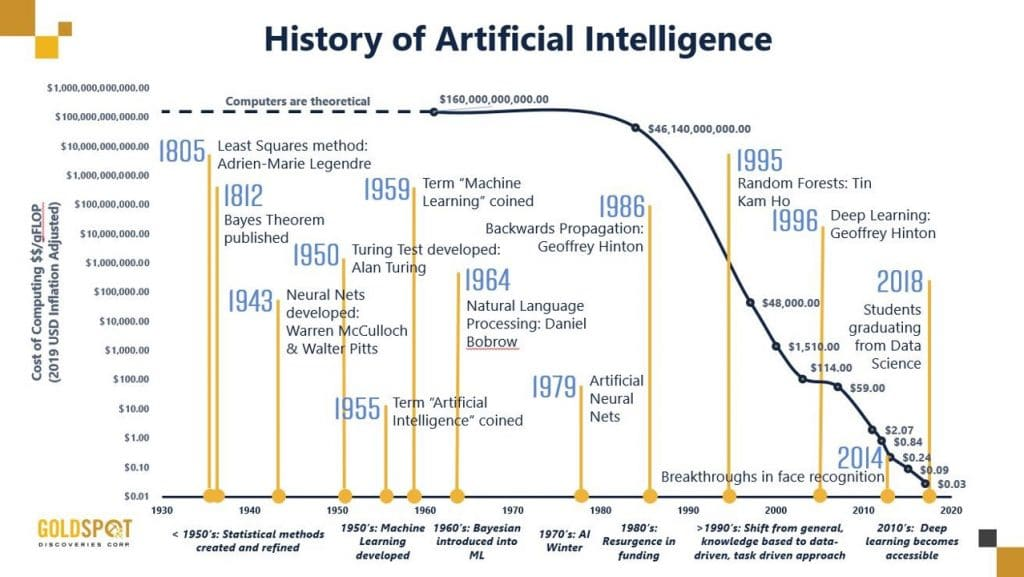 History of artificial intelligence_graphic