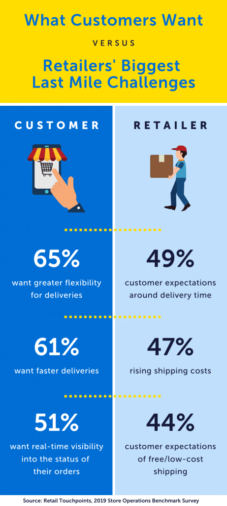 Customer expectation vs Retailers last mile challenges