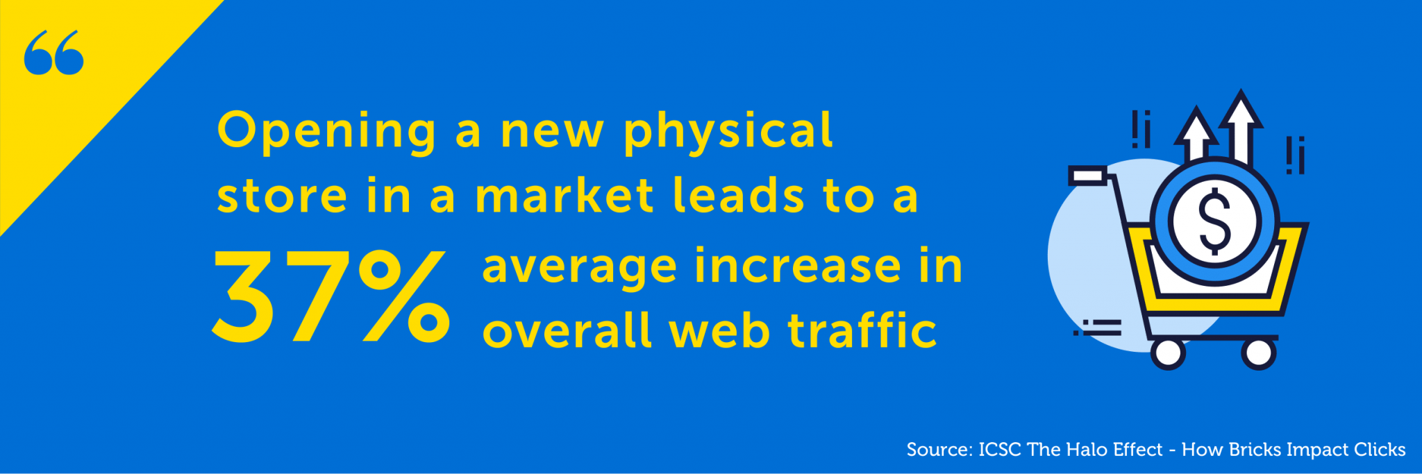 Physical stores have an impact on online performance