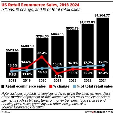 US Retail Ecommerce Sales, eMarketer