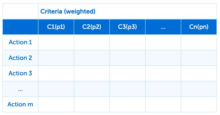 Selection matrix for geospatial data